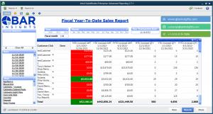 FYTD Sales Report